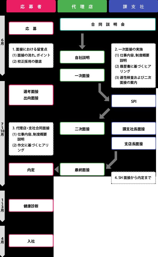 主な選考スケジュール