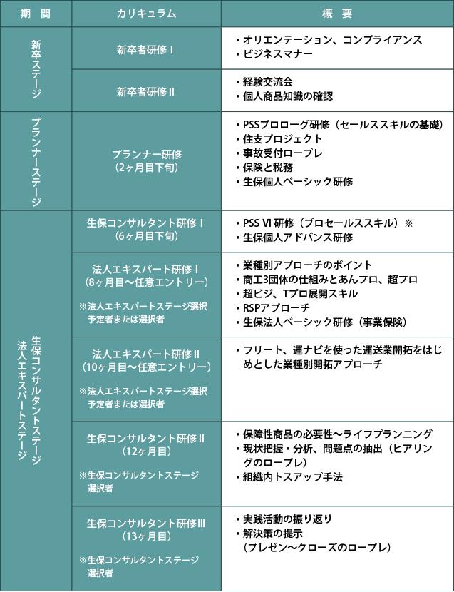 営業開発部主催の研修カリキュラム概要